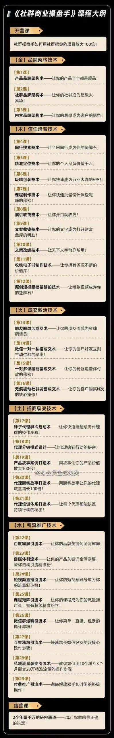 狼师爷·社群商业操盘手1.0课程2.jpg