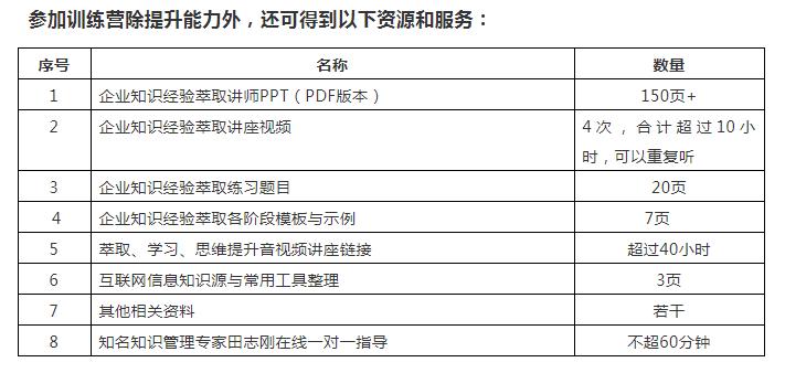 众筹KMC知识验经萃取线在训练营.png